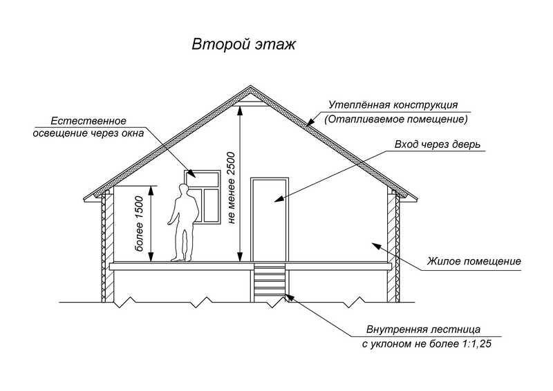 чертеж второго этажа дома в разрезе с указанием требований к размерам