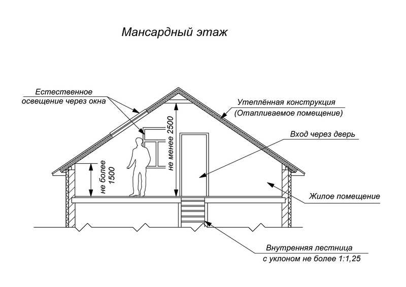 чертеж мансардного этажа с указанием требований