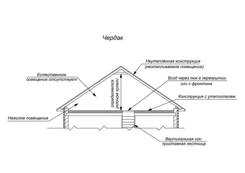 план чердачного помещения в доме с указанием размеров