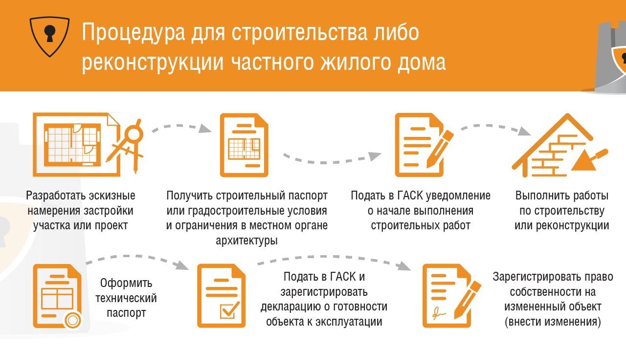 Детальная схема получения документов для строительства частрого дома